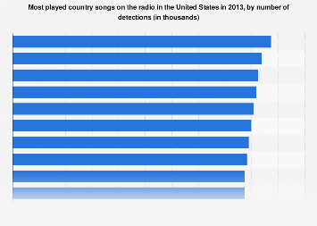 Most popular song in america 2013